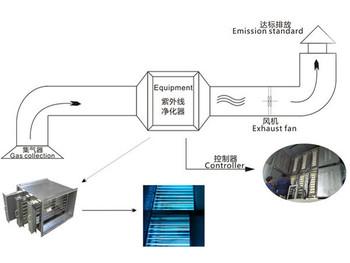 UV-C紫外线废气处理