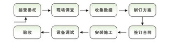 节能工程服务流程
