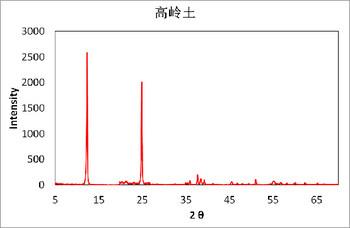 原料矿相、热失重分析