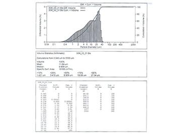 原料成分、粒度分析