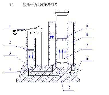 """其实液压车的液压泵体也可以被通俗的称之为""""液压千斤顶"""",下面给大家图片"""