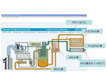 空压机机系统热能回收