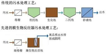 MBR膜污水处理与传统工艺