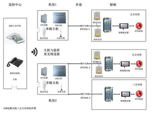 电梯五方对讲系统的电梯五方对讲系统接线图